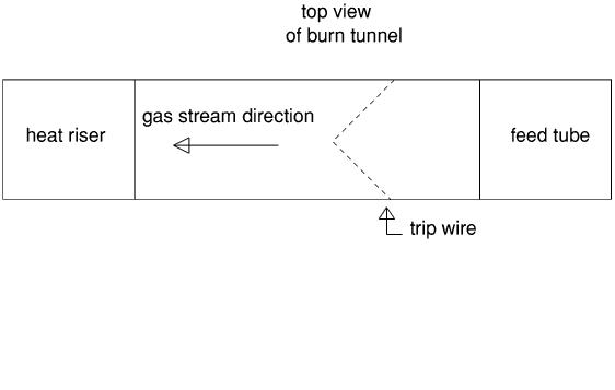 Dragon Heater Development Tripwires